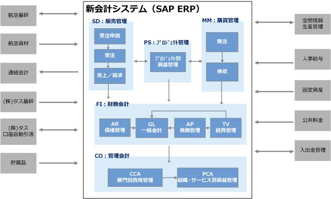 新会計システム導入事例|東洋ビジネスエンジニアリング株式会社 B En G