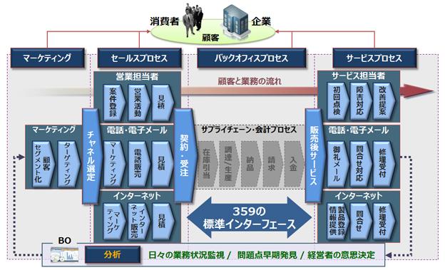 三菱電機メカトロニクスソフトウエア株式会社/(札幌事業所