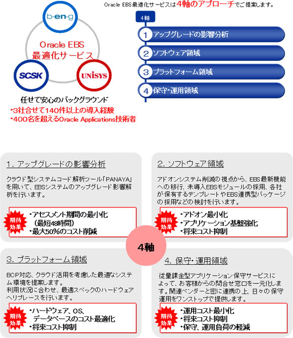 Oracle EBS最適化サービス 4軸のアプローチ